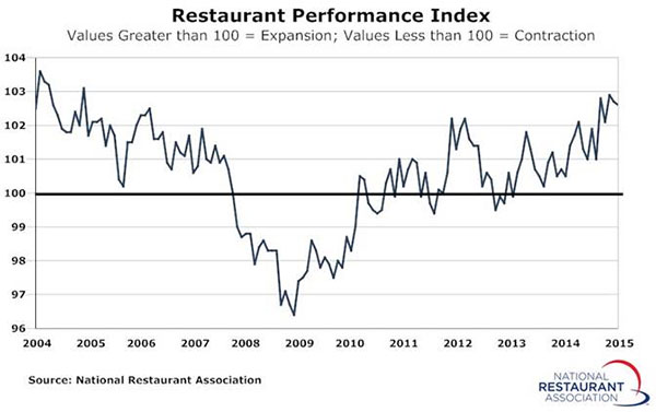 restaurant-perforrmance-february