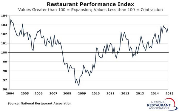 restaurant-perforrmance-june