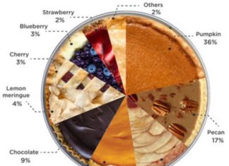Thanksgiving Pie Surveys