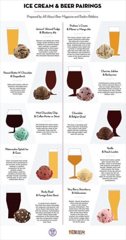 Baskin Robbins Ice Cream Beer 6 22 16