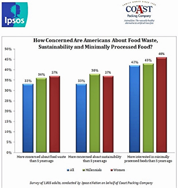 Coast Packing Americans Concerned About Food Waste Graph