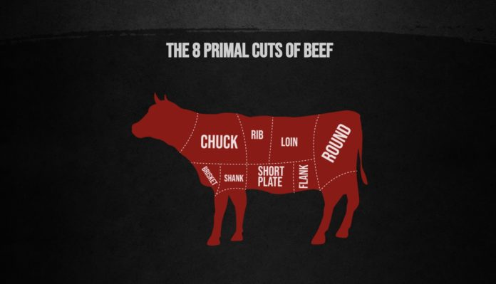 Cuts Of Beef Cow