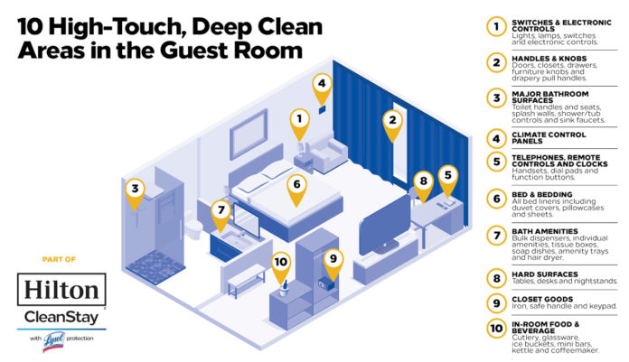 Hilton CleanStay With Lysol Protection Program Infographic (1)